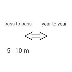 GPS ohne Korrektursignal 5 - 10 m Icon