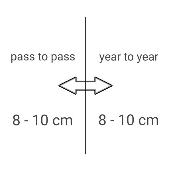 OmniSTAR G2 & OmniSTAR XP 8 - 10 cm Korrektursignal
