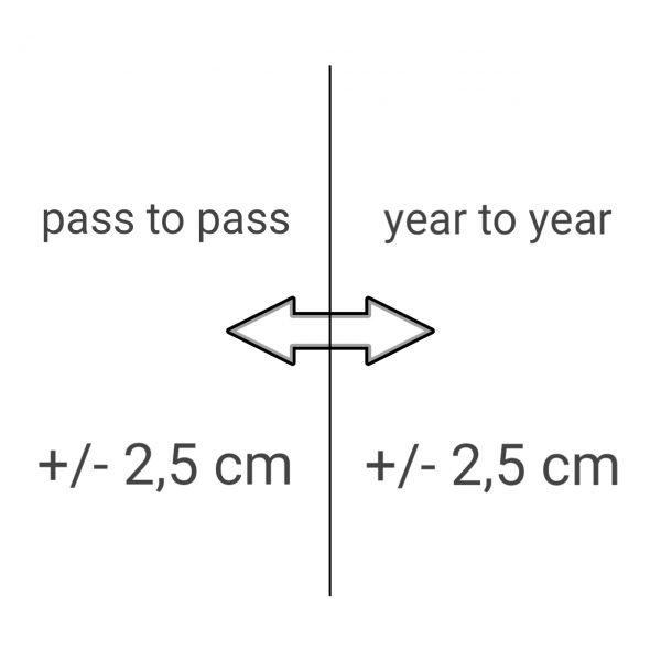 RTK / CenterPoint VRS 2,5 cm Korrektursignal