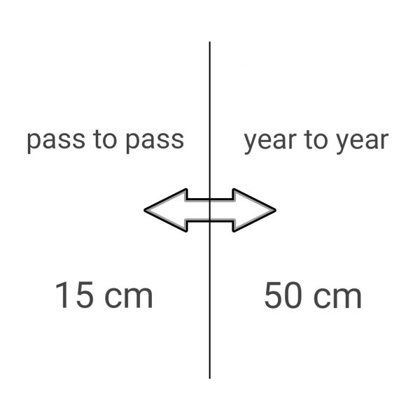 RangePoint RTX 15 cm Korrektursignal