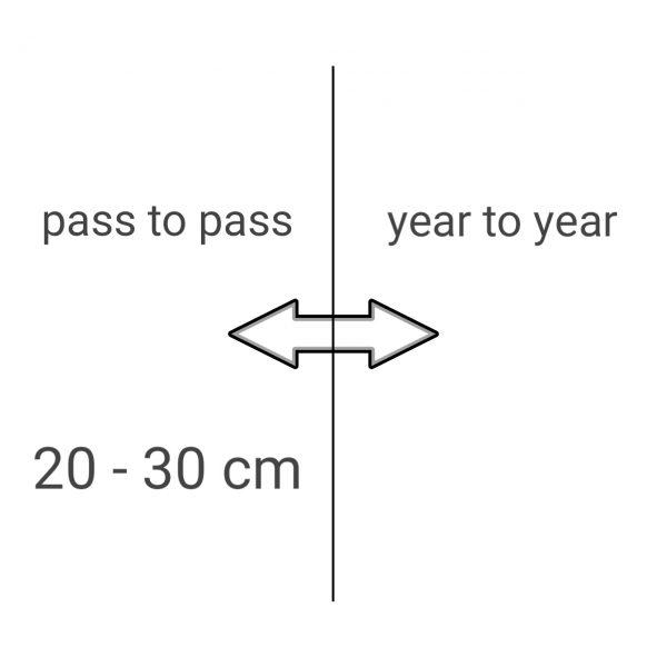 WAAS, EGNOS 20 - 30 cm Korrektursignal